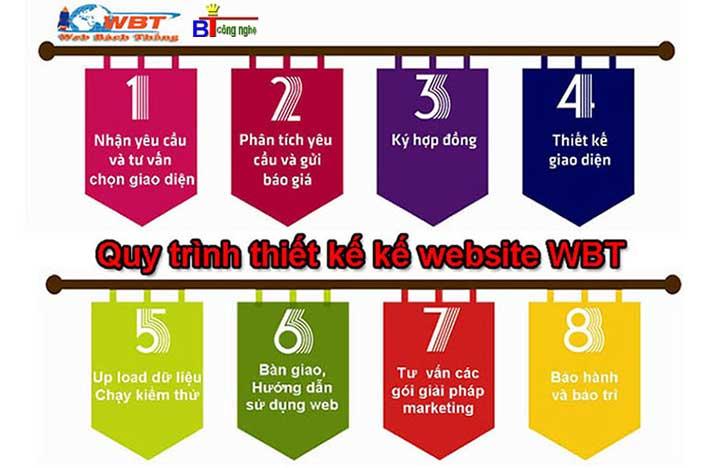 quy trình thiết kế website CNWBT