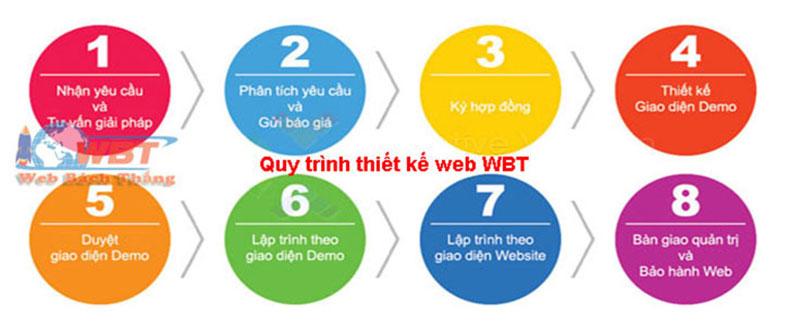 quy trình thiết kế website thuê xe