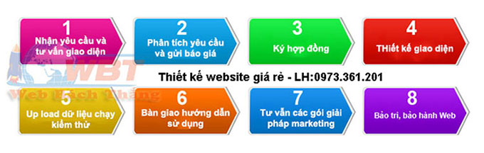 Quy trình Thiết kế website tại Hồ Chí Minh