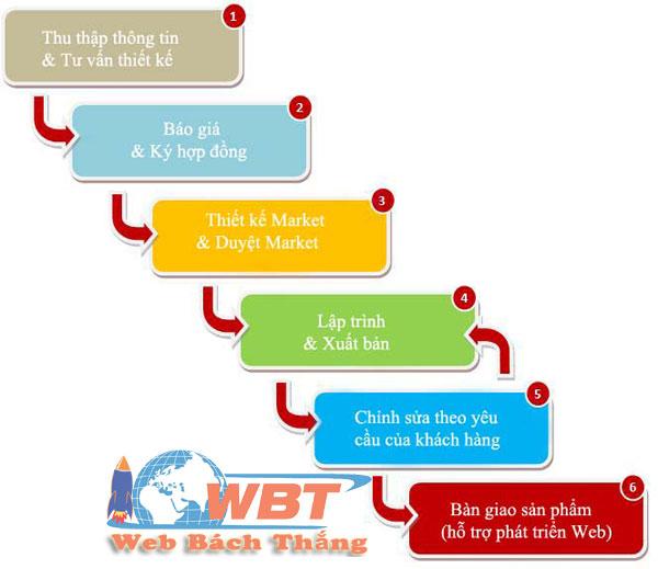 quy trình thiết kế web giáo dụcquy trình thiết kế web giáo dục