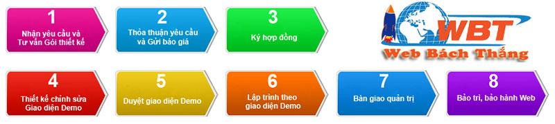 CNBT - Quy trình thiết kế website